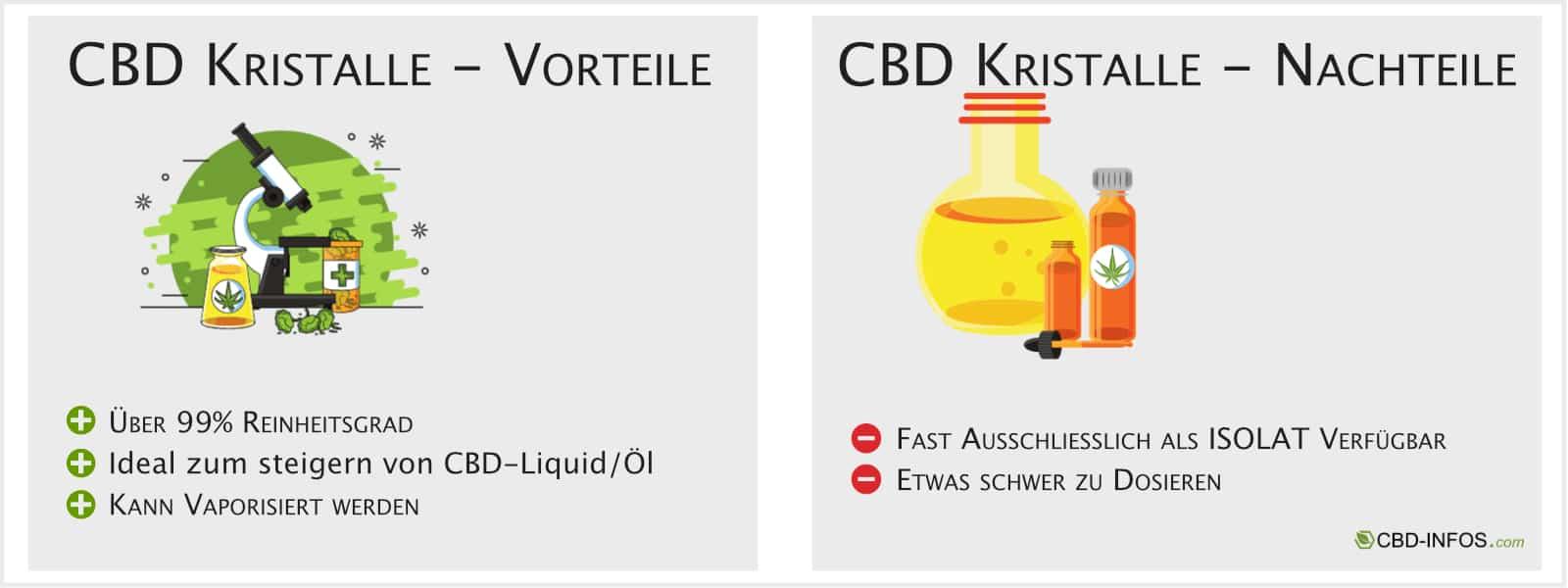 Infografik für CBD Kristalle