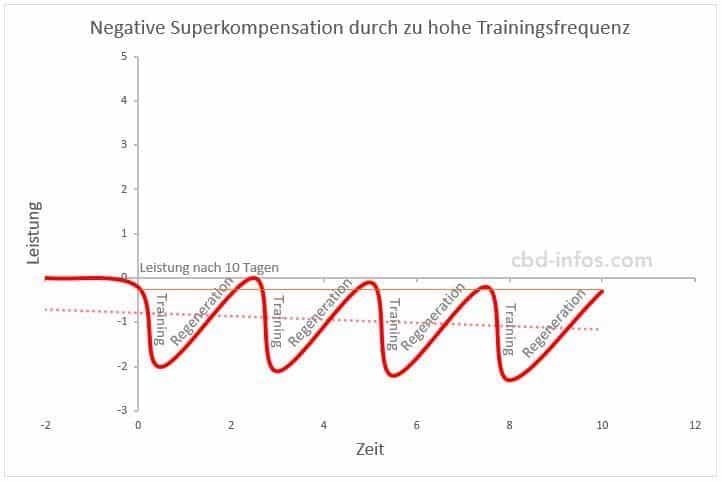 negative Superkompensation