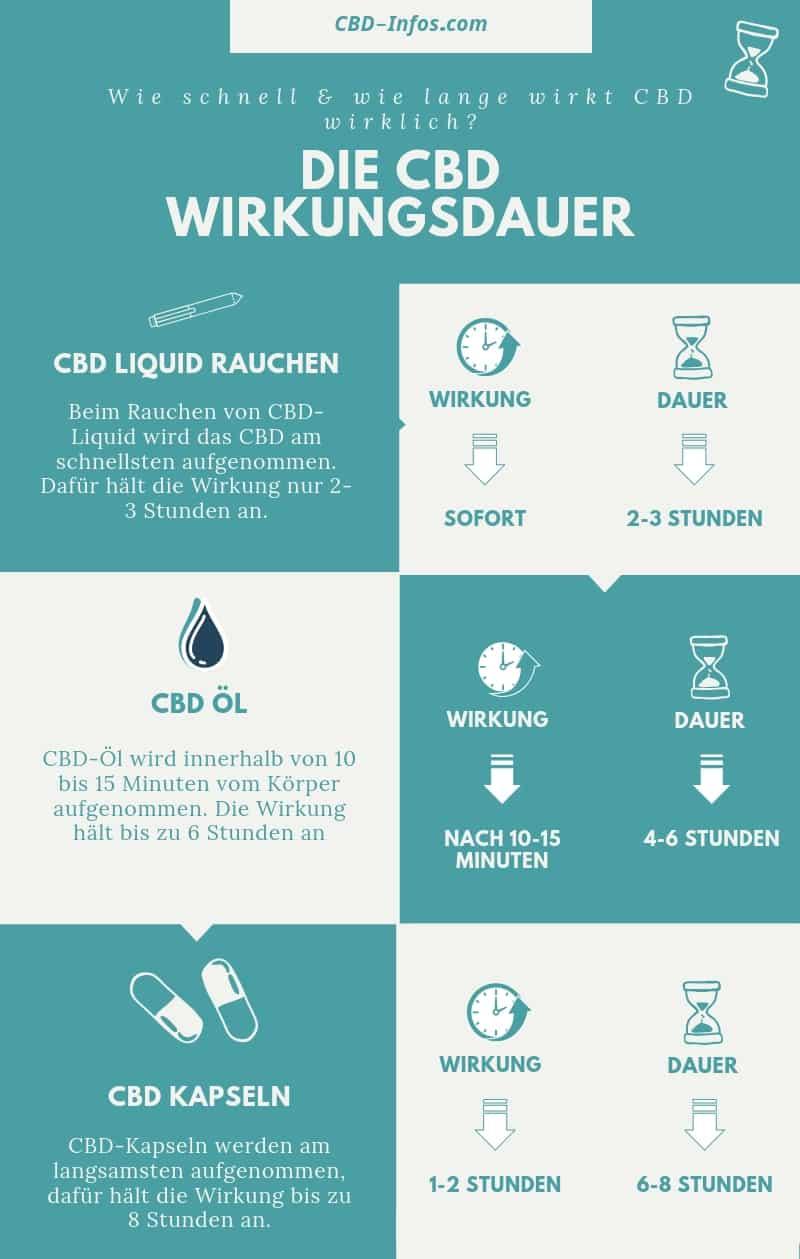 CBD Wirkungsdauer