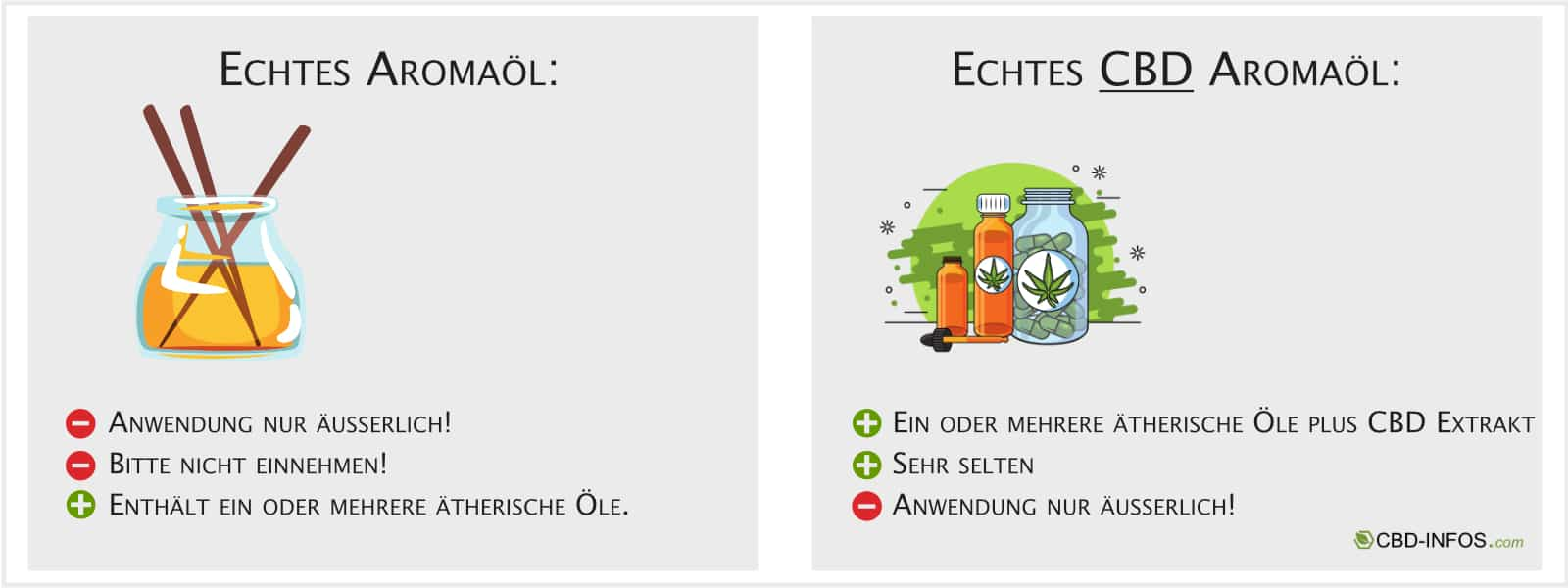 Infografik Aromaöl von CBD-Infos.com