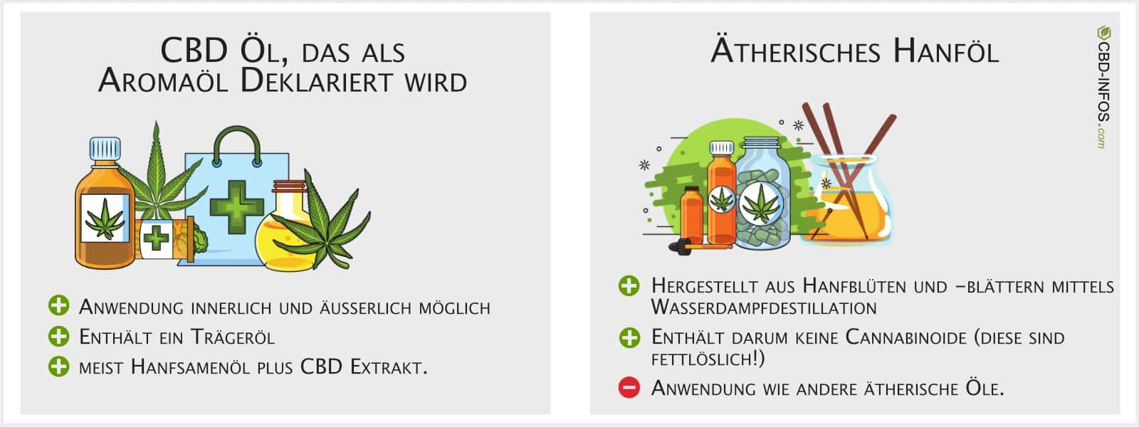 Infografik CBD Aromaöl