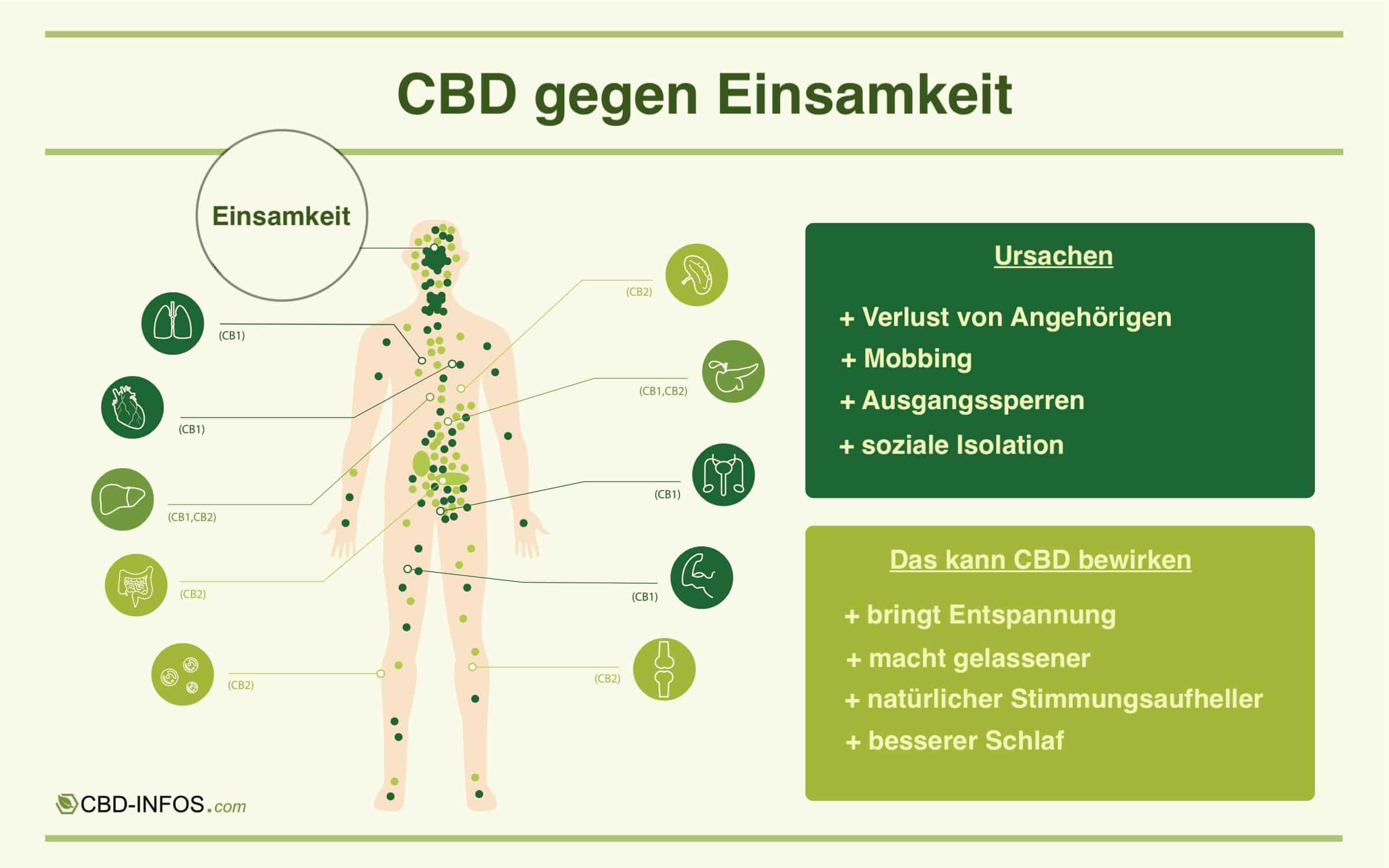 Infografik: CBD gegen Einsamkeit von CBD-Infos.com - Julia Teichmann