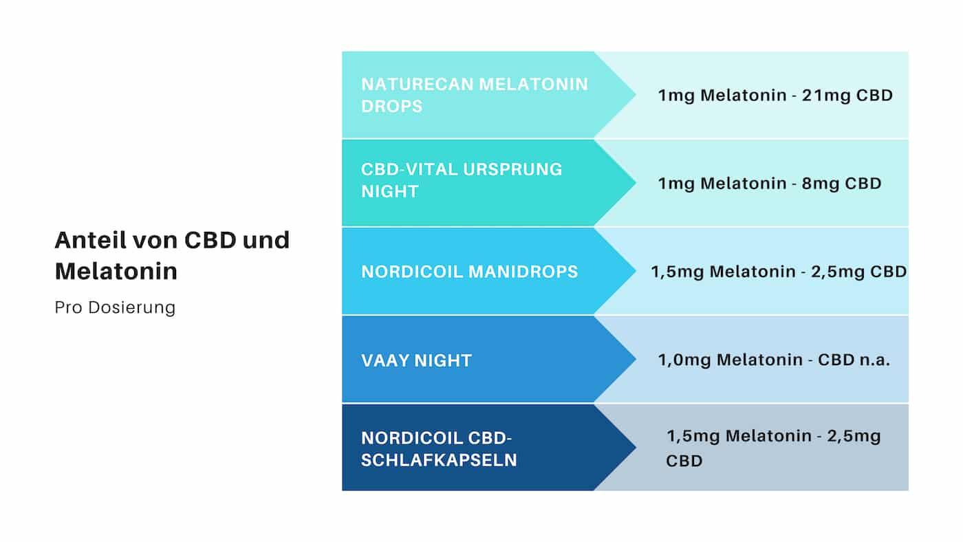 CBD Schlaftropfen Infografik